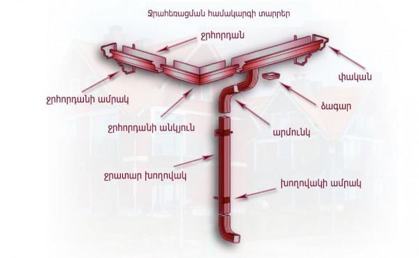 Ջրահեռացման համակարգ